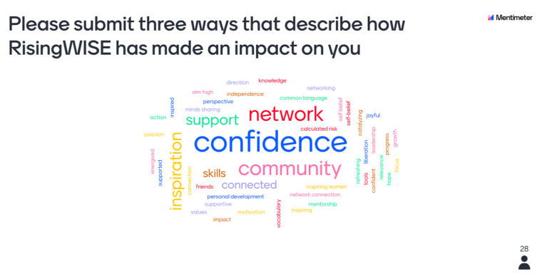 Menti board from RisingWISE reunion participants 2020 which asks for 'three ways that describe how RisingWISE has made an impact on you. Confidence, community, network and support are the most frequent words used.