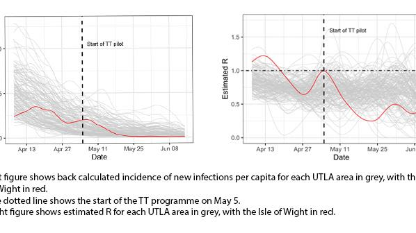 Left figure shows back calculated incidence of new infections per capita for each UTLA area in grey, with the Isle of Wight in red. The dotted line shows the start of the TT programme on May 5.  Right figure shows estimated R for each UTLA area in grey, with the Isle of Wight in red.