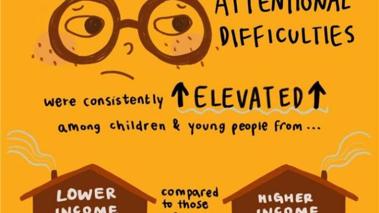 Image showing that Attentional emotional difficulties due to COVID were consistently elevated among children and young people