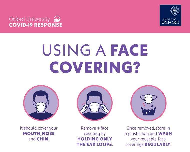 Using a face covering? It should cover your mouth, nose and chin. Remove a face covering by holding only the ear loops. Once removed, store in a plastic bag and wash your reusable face coverings regularly.