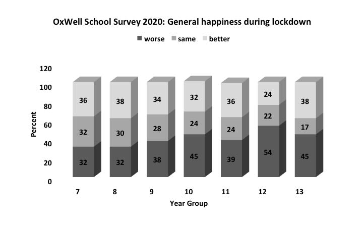 "Graph depicting responses from school pupils who took part in the OxWell School Survey 2020 when asked, ""during lockdown, how happy have you been feeling in general (your mental wellbeing)?"". In school years 7-9 and 11, the percentage of pupils who felt better, the same, or worse were fairly divided (24%-39%). But in years 10, 12 and 13, at least 45% of pupils said that they felt worse during lockdown, and in year 12 in particular 54% said they were feeling worse while only 24% said they were feeling better."
