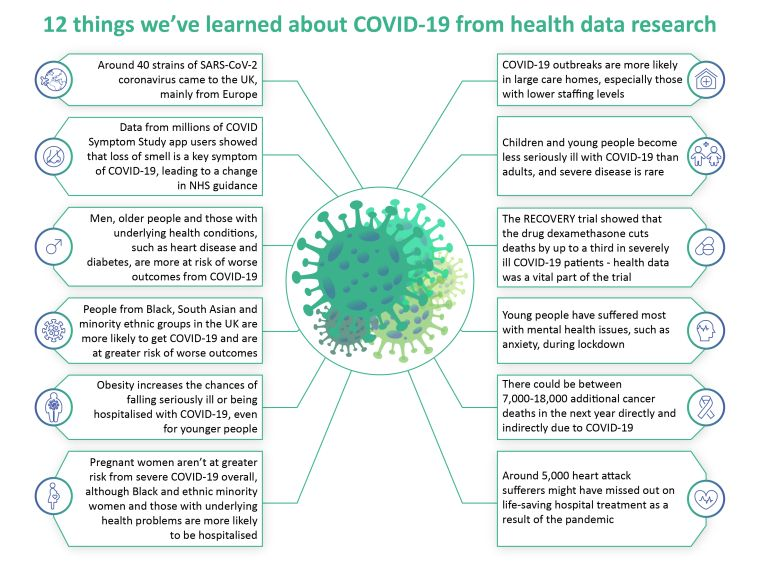 Graphic showing 12 facts about Covid19.
