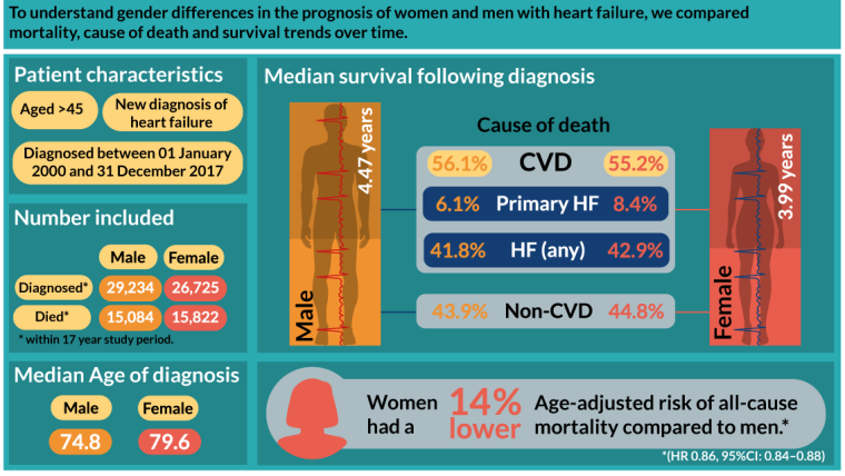 Aim: To understand gender differences in the prognosis of women and men with heart failure, we compared mortality, cause of death and survival trends over time. Patient characteristics: Aged >45. New diagnosis of heart failure. Diagnosed between 1 January 2000 and 31 December 2017. Number included 29234 men and 26725 women who were diagnosed with heart failure, including 15,084 men who died and 15822 women, within the study period of 17 years. The median age of diagnosis was 74.8 for men, 79.6 for women. The median survival following diagnosis was 4.47 years for men and 3.99 years for women. Cause of death in men: CVD (56.1%), primary heart failure (6.1%), heart failure any (41.8%) and non-CVD (43.9%). Cause of death in women: CVD (55.2%), primary heart failure (8.4%), heart failure any (42.9%) and non-CVD (44.8%). Women had a 14% lower age-adjusted risk of all-cause mortality compared to men. Logos - Oxford University NDPCHS, Wellcome, Funded by NIHR.