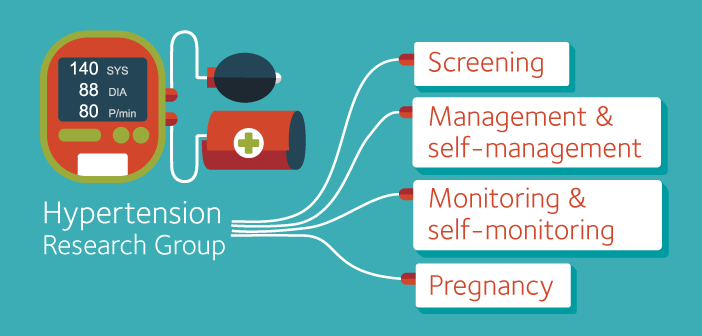 Showcasing the four key elements of the Hypertension Research Group: Screening, Management & self-management, Monitoring & self-monitoring and Pregnancy.