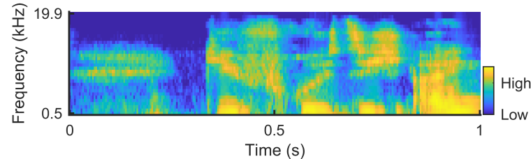 A cochleagram for a simple cochlea model showing a range of high and low frequencies when exposed to human speech.