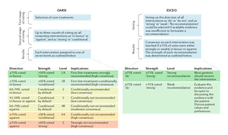 Summary of the voting procedures for the OARSI and ESCEO working groups. Image - Nature Reviews Rheumatology