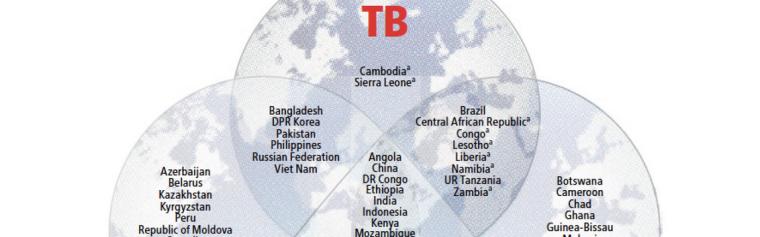 TB  MDR-TB  TB/HIV