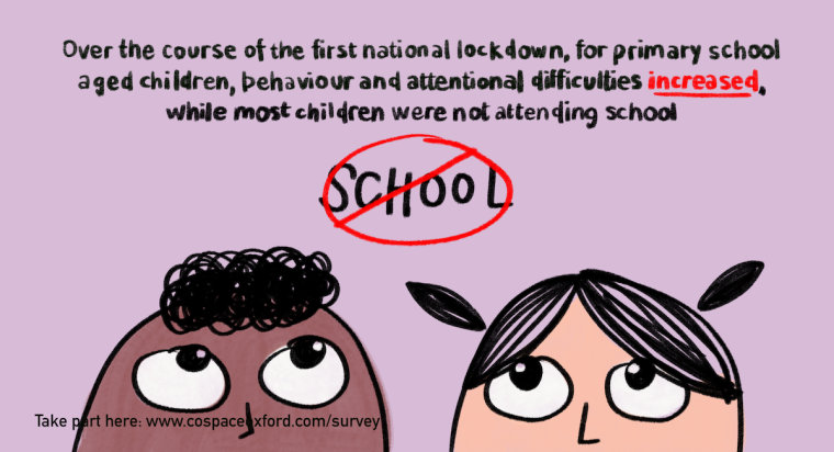 Two cartoon children looking up at text that says that during first national lockdown, for primary school aged children, behaviour and attentional difficulties increases while most children weren't attending school