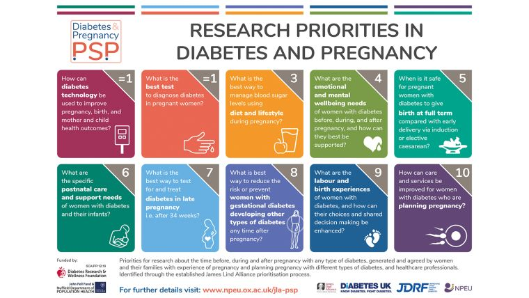 Image of top 10 issues in diabetes and pregnancy.