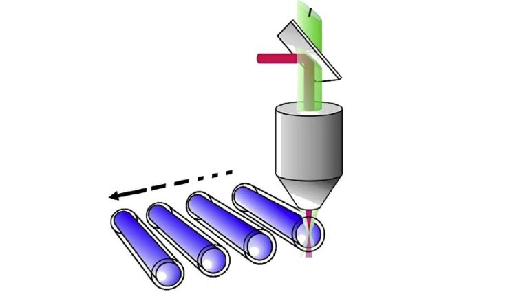 A schematic of microscale thermophoresis showing a laser and excitation light being focused via an objective to scan a series of capillaries.