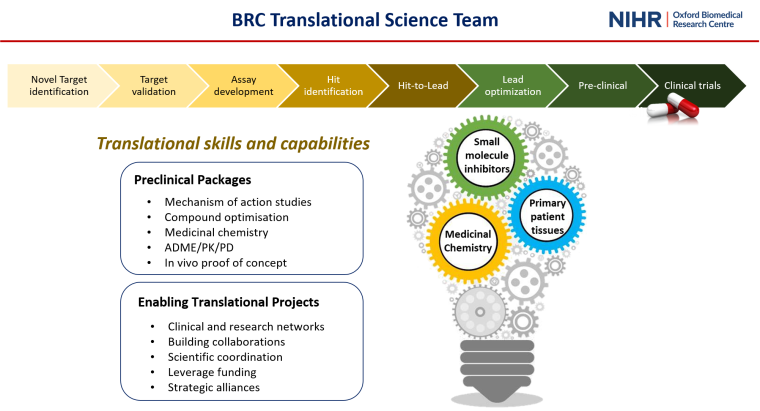 BRC Translational skills and capabilities