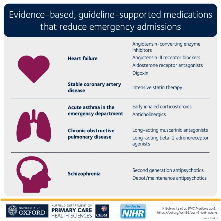 Evidence-based, guidelines-supported medications that reduce hospital admissions