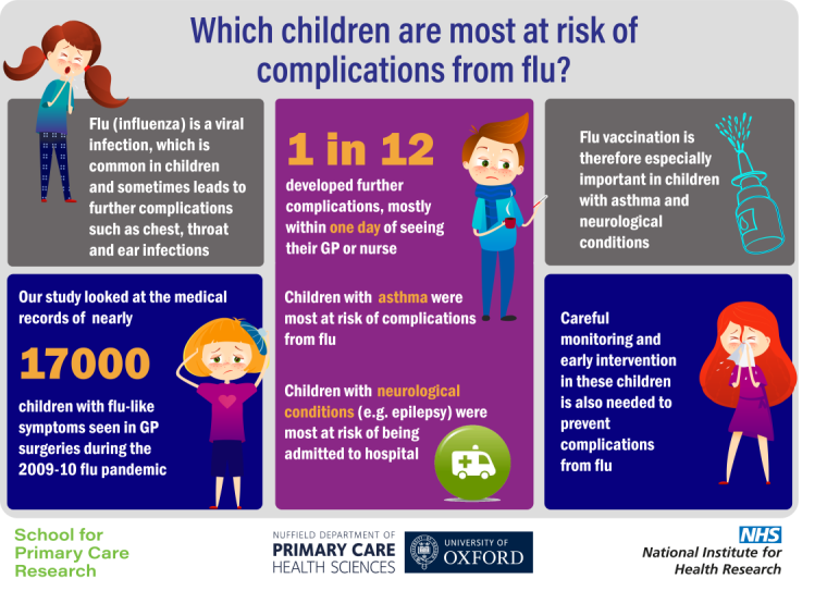 Infographic which children are most at risk of complications from flu