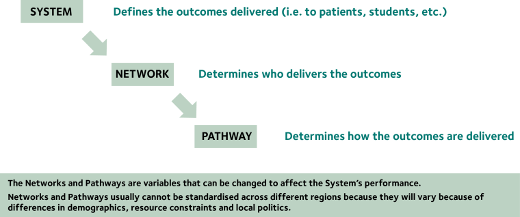 Outcomes based healthcare systems