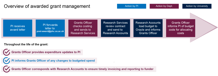 Grant management process