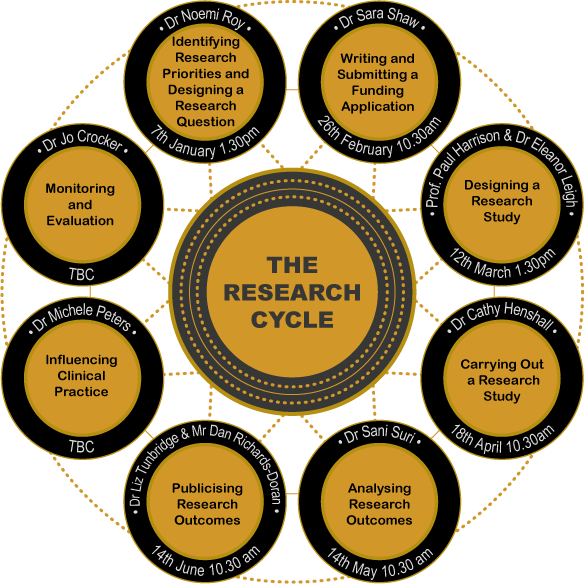 The research cycle ppi workshops 2019