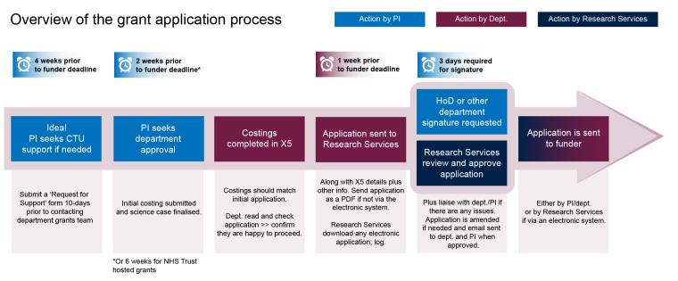 Grant app process.png