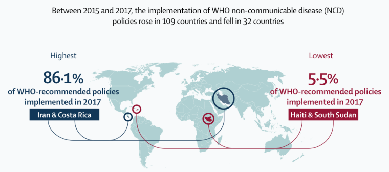 Section of infographic produced by The Lancet showing the countries with the highest and lowest levels of WHO-recommended policies implemented