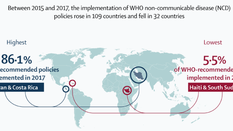 Half of who recommended policies to reduce chronic diseases are not put into practice