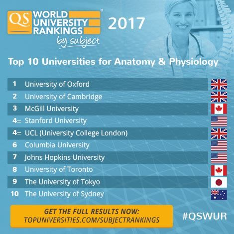 DPAG ranked top in the World for Anatomy and Physiology — University ...
