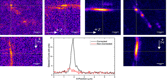 Adaptive optics will improve the quality of images generated by our microscopes. Left: XY, XZ and YZ confocal images of defects in diamond. Right: The same regions after correction for optical aberrations. Eight-fold increase in signal has been obtained with no extra noise