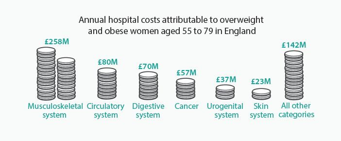 Obesity costs 2