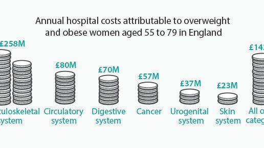 The impact of obesity on hospital admissions and costs