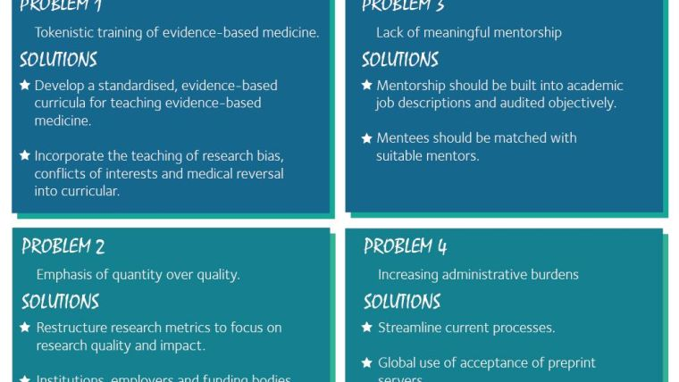Challenges faced by ecrs and potential solutions