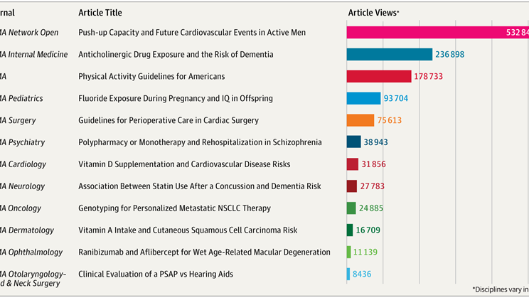 Jama article receives 236 898 views 2nd most read