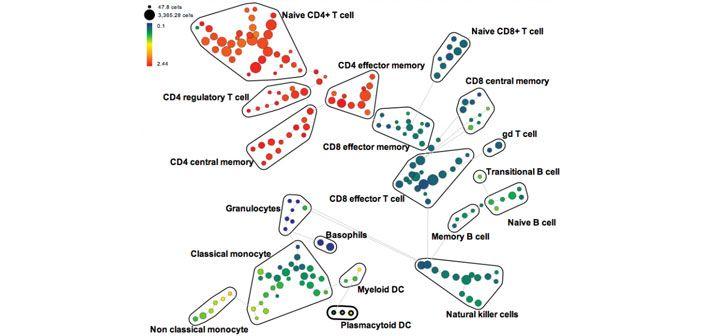 Cytof mass cytometry