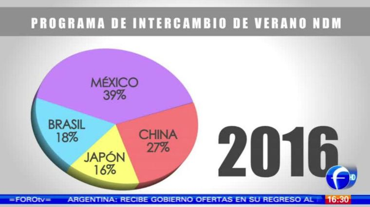 pie chart showing Mexico 39%, China 27%, Japon 16%, Brasil 18%