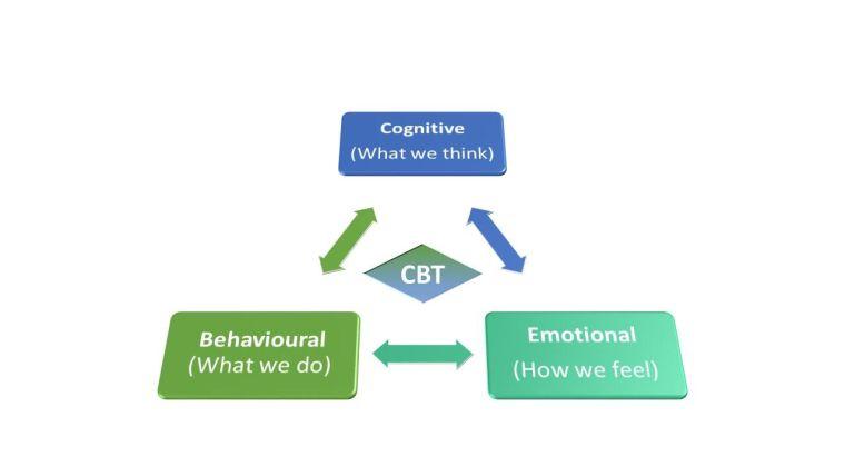 Cbt o protocol published