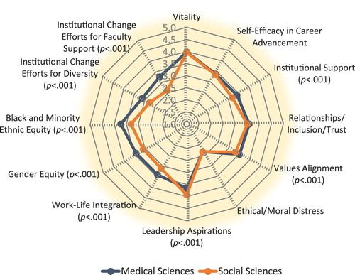 Nihr incentive linked athena swan action plans contribute to positive culture change