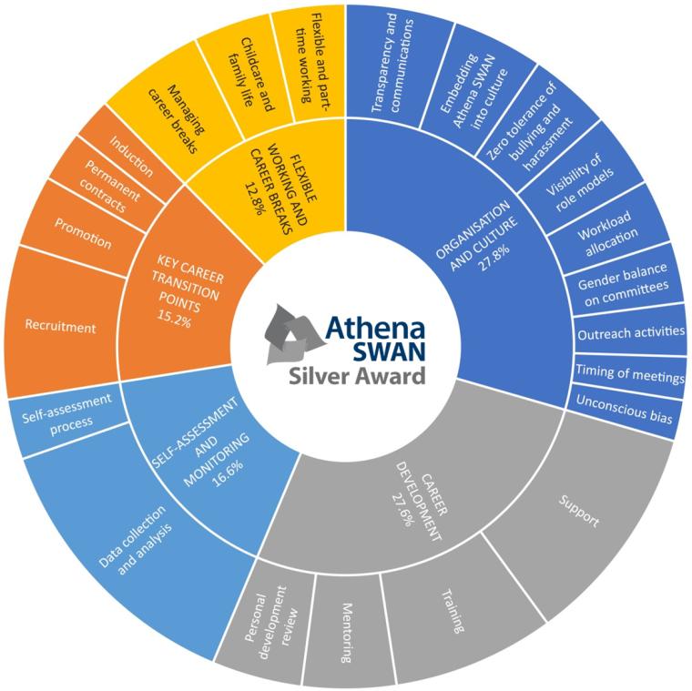 Circular diagram showing Athena Swan domains