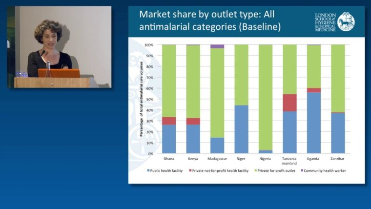 Catherine Goodman: Market share by outlet type: All antimalarial categories (Baseline)