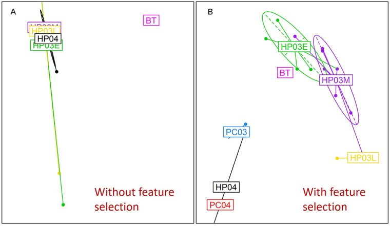 The first two principal components of the PCA undertaken using (A) SARS coronavirus complete spike protein nucleotide sequences, and (B) nucleotides selected by the RFA. Viral groups, defined by host species and season, are represented by ellipses of different colours: Human patient samples from 2002/2003 collected in early, mid and late epidemic phase are HP03E (green), HP03M (purple) and HP03L (yellow); 2004 Human samples are labelled HP04 (black); palm civets samples collected in 2003 and 2004 are labelled PC03 (blue) and PC04 (red); bat samples are labelled BT (magenta).