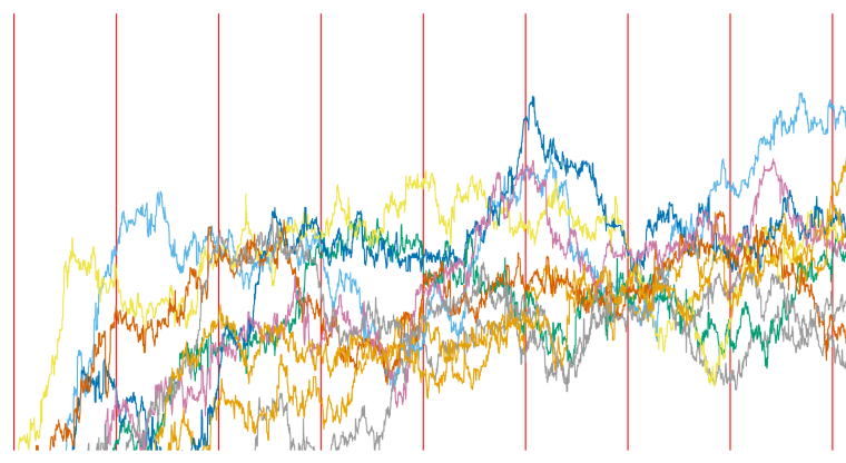 Shown are 8 likelihood traces from a Gibbs sampling algorithm, with the traces oscillating up and down, with further red vertical bars denoting when a complete re-sampling pass through all the variables has been performed