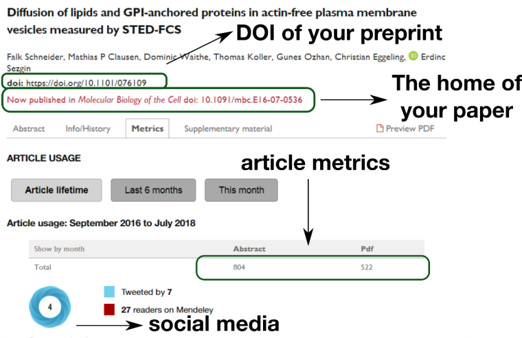 Figure 3. Preprint servers provide information on the metrics of your article, its visibility on social media, as well as where it is eventually published. Each preprint has a DOI number, hence could be cited.