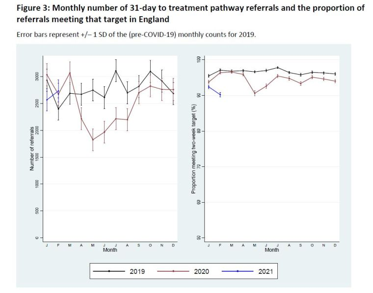 Graph of colorectal cancer referrals to Feb 21