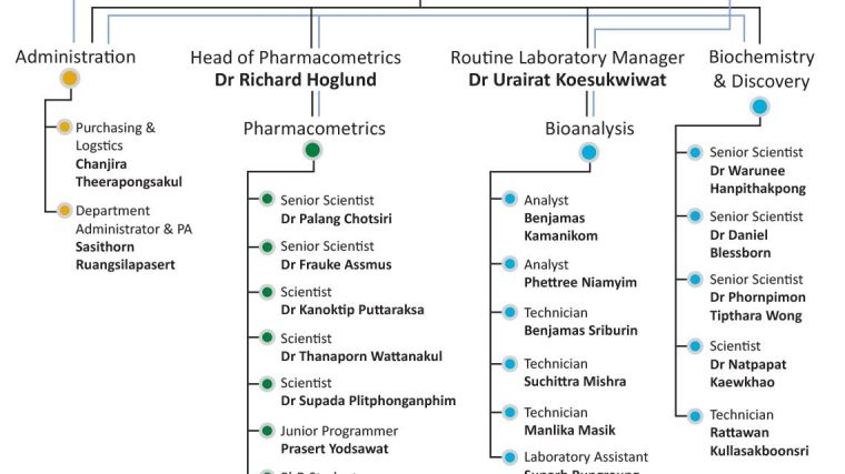 https://www.tropmedres.ac/units/moru-bangkok/pharmacology/our-team/clinical-pharmacology-organisation-chart