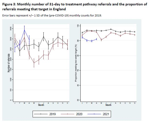 Chart showing colorectal cancer referrals in England to Apr 2021