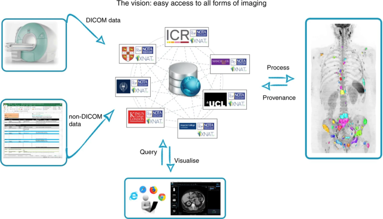 NCITA Vision: Easy access to all forms of imaging
