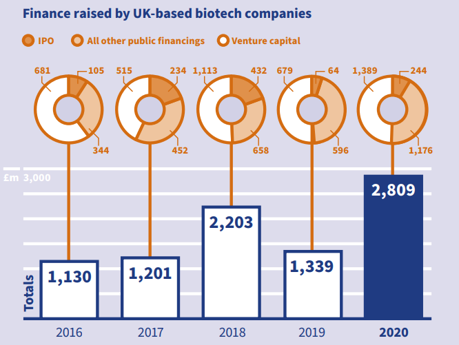 A graph showing the growth of finance raised by UK-based biotech companies from 2016-2020. 2016 - IPO £105M, Ventre Capital £681M, All other public financings £344M, Total £1,130M. 2017 - IPO £234M, Ventre Capital £515M, All other public financings £452M, Total £1,201M. 2018 - IPO £432M, Ventre Capital £1,113M, All other public financings £658M, Total £2,203M. 2019 - IPO £64M, Ventre Capital £679M, All other public financings £596M, Total £1,339M. 2020 - IPO £244M, Ventre Capital £1,389M, All other public financings £1,176M, Total £2,809M.