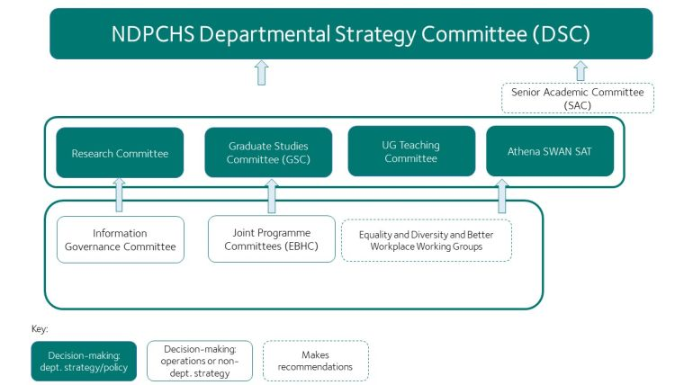 Ndpchs committee structure