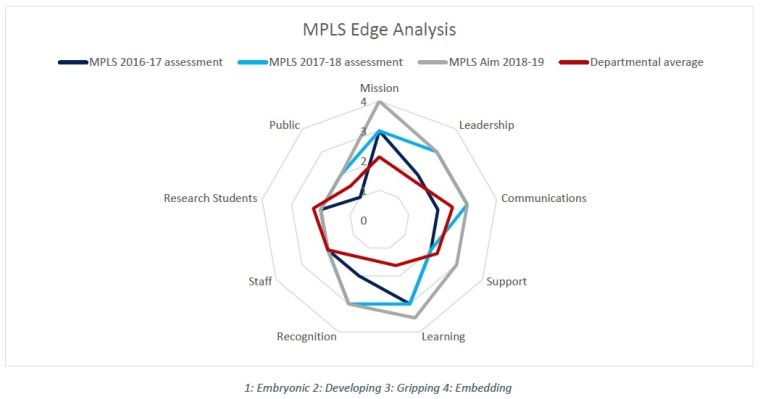 Diagram of the MPLS Edge Analysis - information also provided in table form below