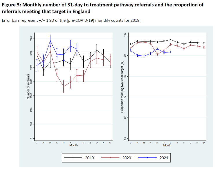 Monthly number of 31-day to colorectal cancer treatment pathway referrals and the proportion of referrals meeting that target in England