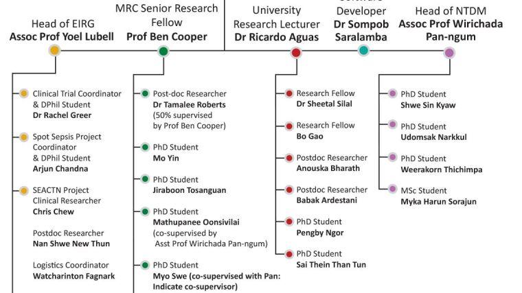 https://www.tropmedres.ac/units/moru-bangkok/mathematical-and-economic-modelling/our-team/maemod-organisation-chart