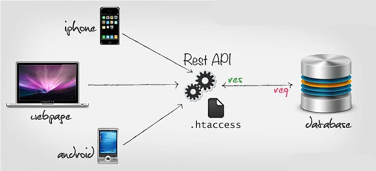 Tạo Web Service bằng PHP và MYSQL cho ứng dụng di động - Part 1