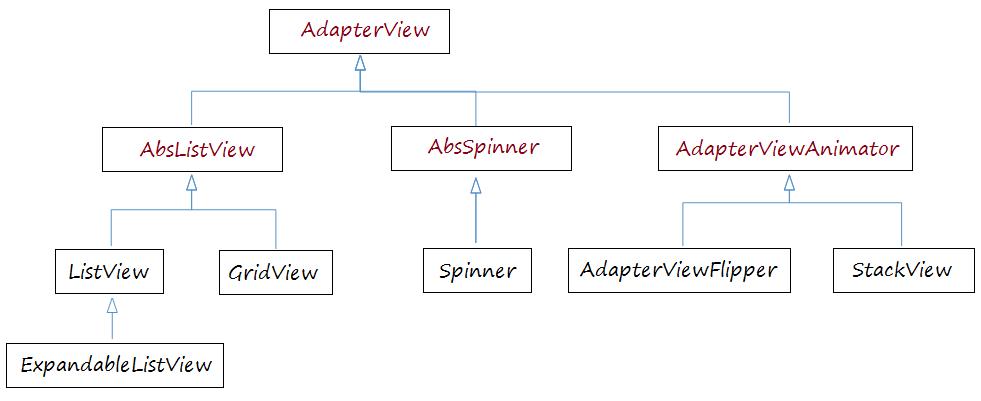View cần tới Android Adapter để quản lý dữ liệu hiển thị