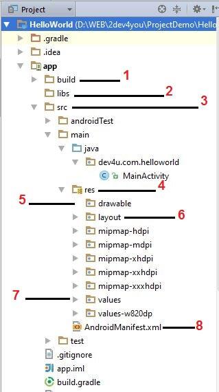 Cấu trúc chi tiết bên trong của 1 android project